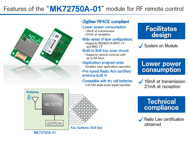 MK72750A-01 | News Release | LAPIS Semiconductor